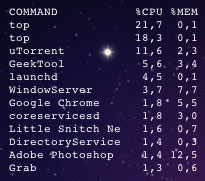 Top Processes Sorted by CPU Usage