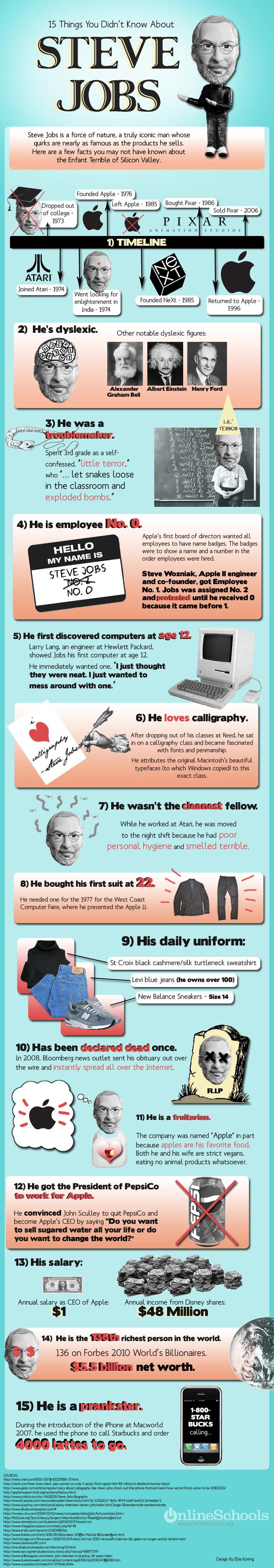 Инфографика: Стив Джобс