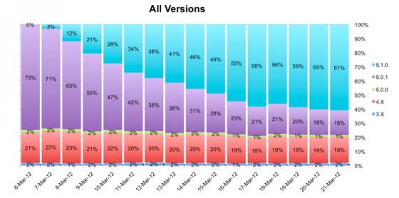 До iOS 5.1 обновились уже 61% пользователей