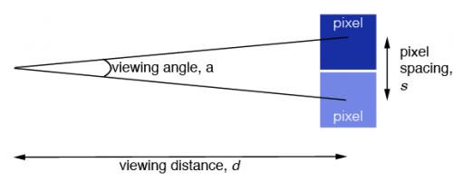 Схема угла обзора