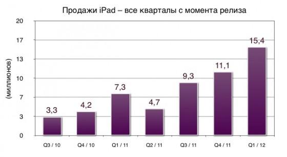 Новый iPad выйдет в продажу еще в 12 странах