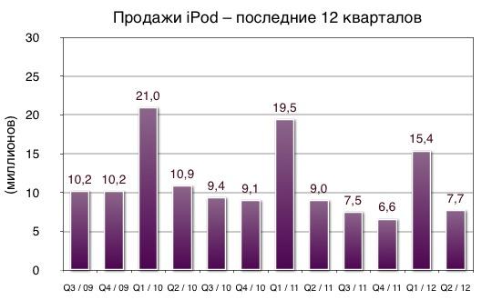 Продажи iPod – последние 12 кварталов