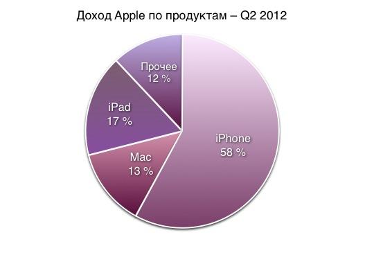 Доход Apple по продуктам – Q2 2012
