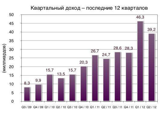 Квартальный доход – последние 12 кварталов