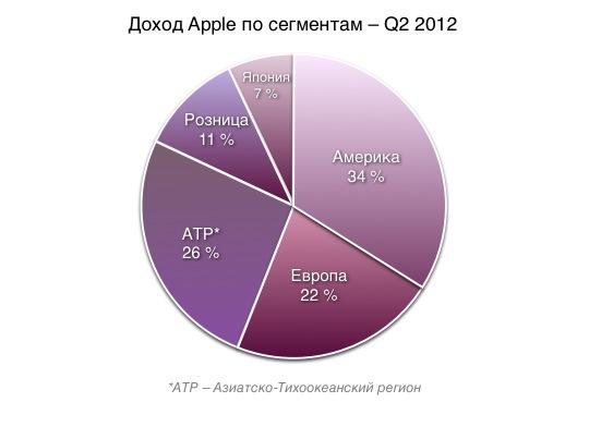 Доход Apple по сегментам – Q2 2012