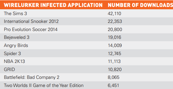 Китайский вирус WireLurker легко поражает iPhone с джейлбрейком