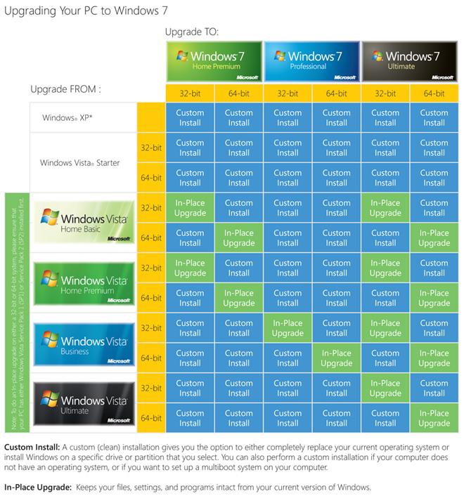 Обновление до Windows 7