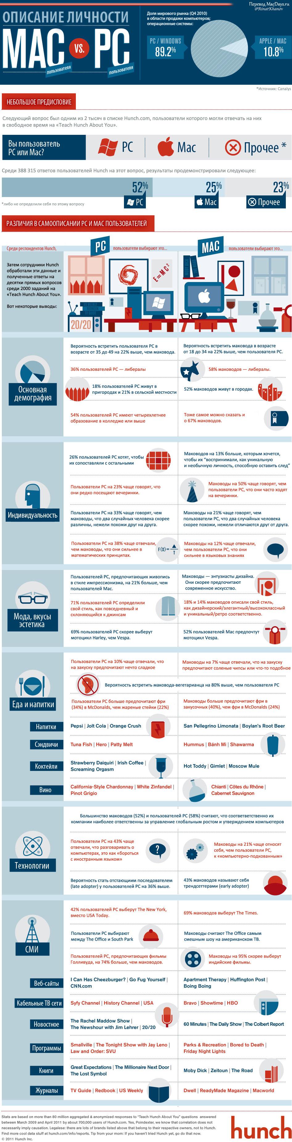 Инфографика: чем отличаются пользователи РС от маководов?
