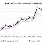 Финансовые результаты Apple за Q3 2012